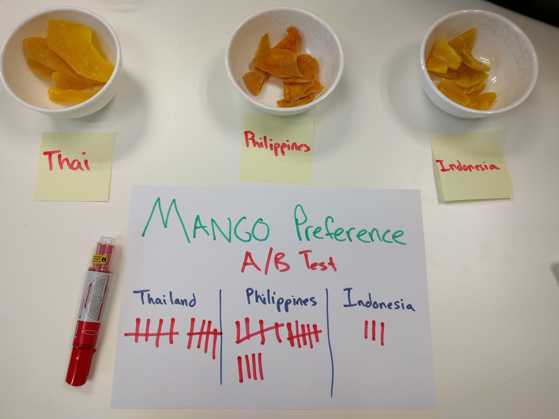 Mangoes Post